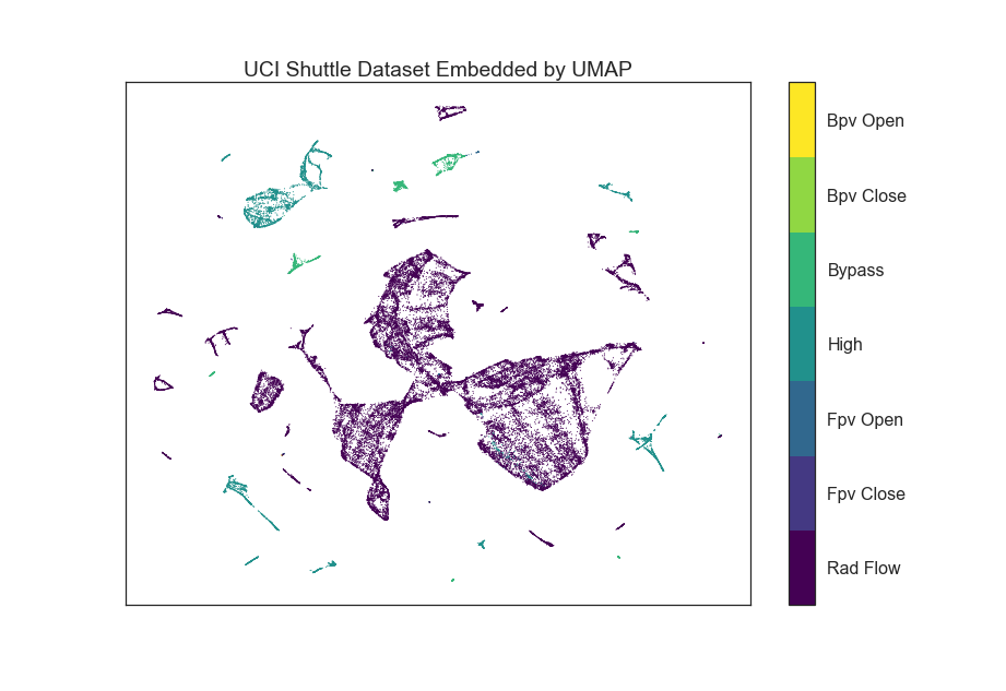 umap_example_shuttle.png